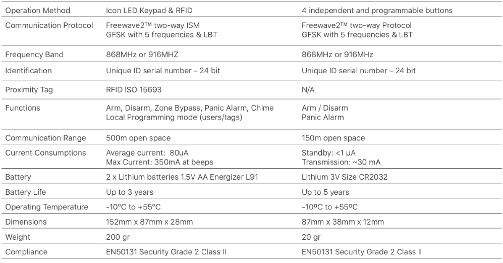 Iris-Iot-Telecare-Assistive-living-Q2-2021-15