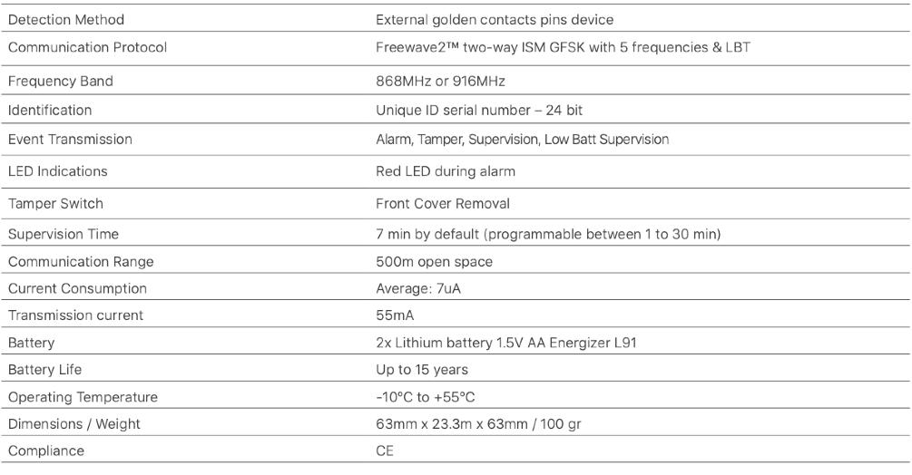 Wireless Flood Detector Table